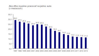 Na nové auto pracuje priemerný Slovák rok.